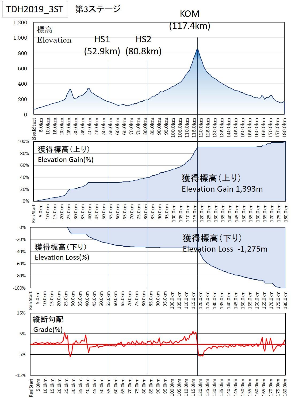 [Immagine: TDH2019_3ST-Profile.jpg]